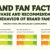 Social BRANDFANS Purchase and Refer Products to Friends and Family (Infographic)